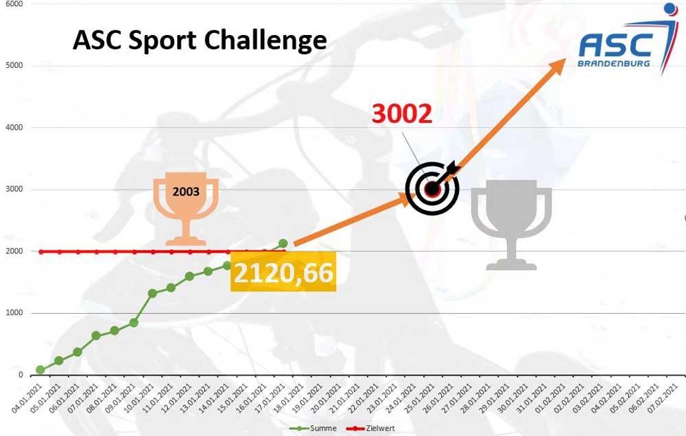 Zwischenstand ASC Challenge und neues Ziel
